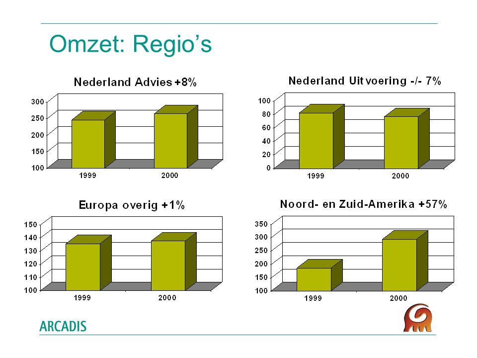 Omzet: Regio's