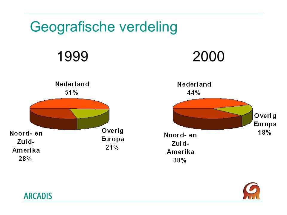 Geografische verdeling 19992000