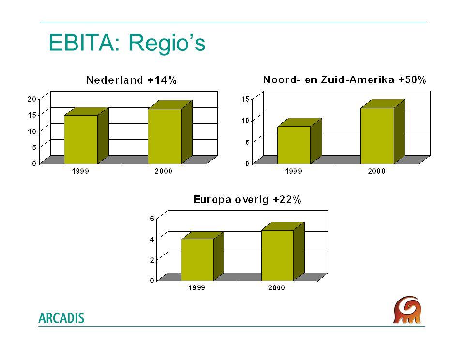EBITA: Regio's