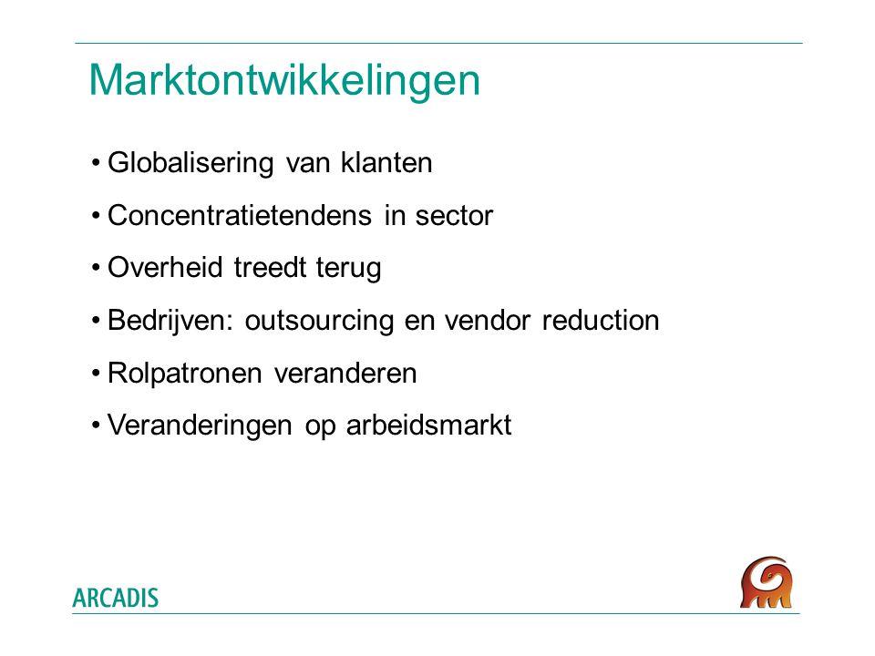 Marktontwikkelingen Globalisering van klanten Concentratietendens in sector Overheid treedt terug Bedrijven: outsourcing en vendor reduction Rolpatronen veranderen Veranderingen op arbeidsmarkt