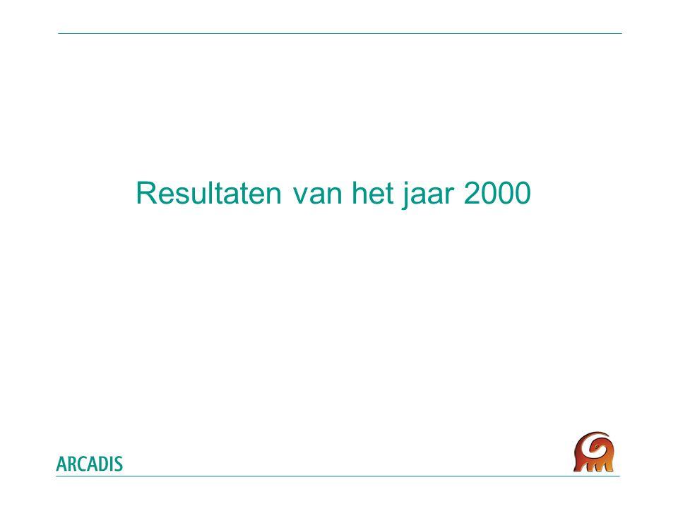 Resultaten van het jaar 2000