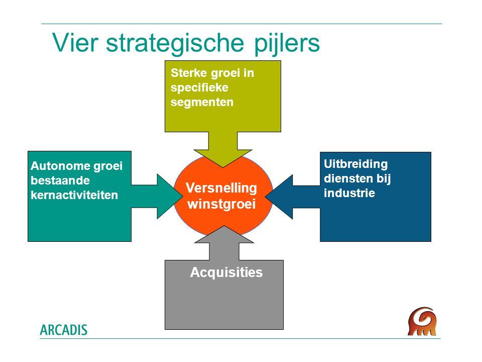 Vier strategische pijlers Versnelling winstgroei Autonome groei bestaande kernactiviteiten Sterke groei in specifieke segmenten Uitbreiding diensten bij industrie Acquisities
