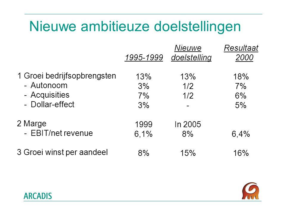 Nieuwe ambitieuze doelstellingen 1 Groei bedrijfsopbrengsten -Autonoom -Acquisities -Dollar-effect 2 Marge -EBIT/net revenue 3 Groei winst per aandeel Resultaat 2000 18% 7% 6% 5% 6,4% 16% 1995-1999 13% 3% 7% 3% 1999 6,1% 8% Nieuwe doelstelling 13% 1/2 - In 2005 8% 15%