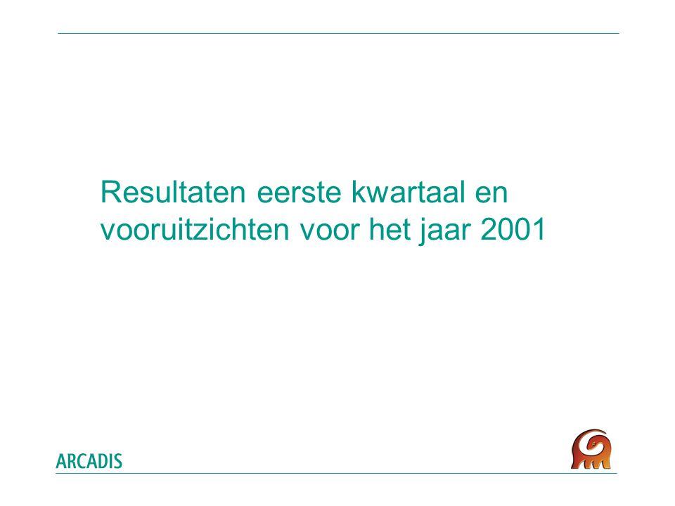 Resultaten eerste kwartaal en vooruitzichten voor het jaar 2001