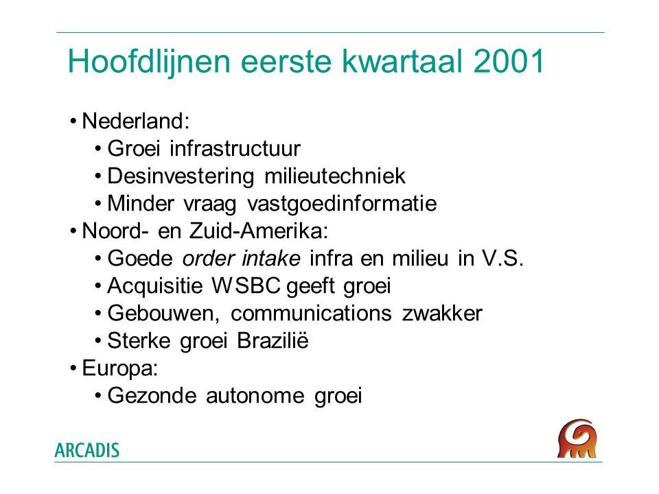 Hoofdlijnen eerste kwartaal 2001 Nederland: Groei infrastructuur Desinvestering milieutechniek Minder vraag vastgoedinformatie Noord- en Zuid-Amerika: Goede order intake infra en milieu in V.S.