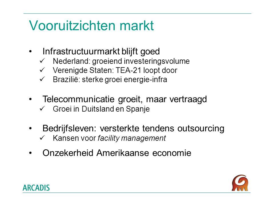 Vooruitzichten markt Infrastructuurmarkt blijft goed Nederland: groeiend investeringsvolume Verenigde Staten: TEA-21 loopt door Brazilië: sterke groei energie-infra Telecommunicatie groeit, maar vertraagd Groei in Duitsland en Spanje Bedrijfsleven: versterkte tendens outsourcing Kansen voor facility management Onzekerheid Amerikaanse economie