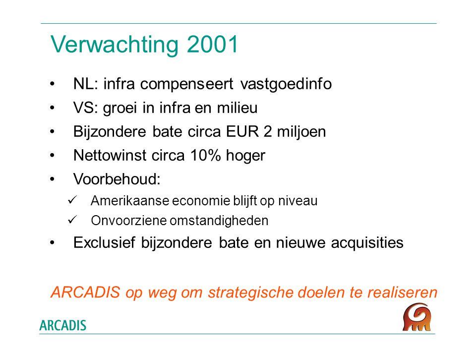 Verwachting 2001 NL: infra compenseert vastgoedinfo VS: groei in infra en milieu Bijzondere bate circa EUR 2 miljoen Nettowinst circa 10% hoger Voorbehoud: Amerikaanse economie blijft op niveau Onvoorziene omstandigheden Exclusief bijzondere bate en nieuwe acquisities ARCADIS op weg om strategische doelen te realiseren