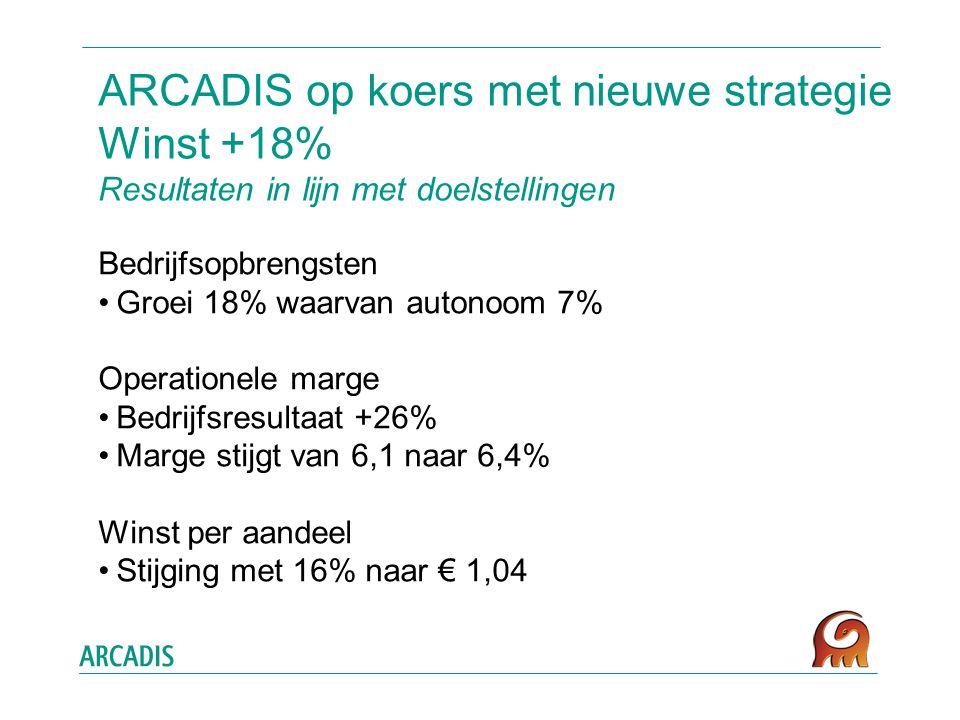 ARCADIS op koers met nieuwe strategie Winst +18% Resultaten in lijn met doelstellingen Bedrijfsopbrengsten Groei 18% waarvan autonoom 7% Operationele marge Bedrijfsresultaat +26% Marge stijgt van 6,1 naar 6,4% Winst per aandeel Stijging met 16% naar € 1,04