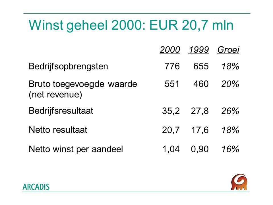 Winst geheel 2000: EUR 20,7 mln Bedrijfsopbrengsten Bruto toegevoegde waarde (net revenue) Bedrijfsresultaat Netto resultaat Netto winst per aandeel 1999 655 460 27,8 17,6 0,90 2000 776 551 35,2 20,7 1,04 Groei 18% 20% 26% 18% 16%