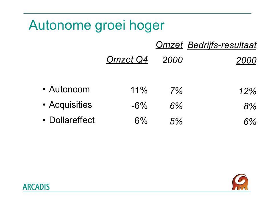 Autonome groei hoger Autonoom Acquisities Dollareffect Omzet 2000 7% 6% 5% Omzet Q4 11% -6% 6% Bedrijfs-resultaat 2000 12% 8% 6%