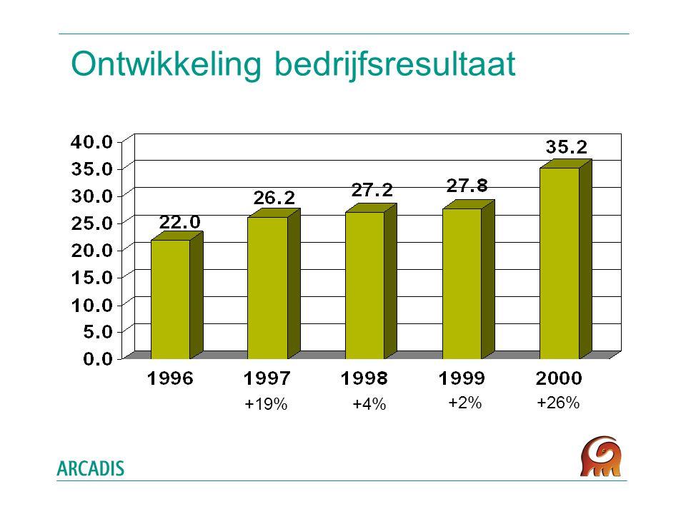 Ontwikkeling bedrijfsresultaat +19% +4% +2%+26%