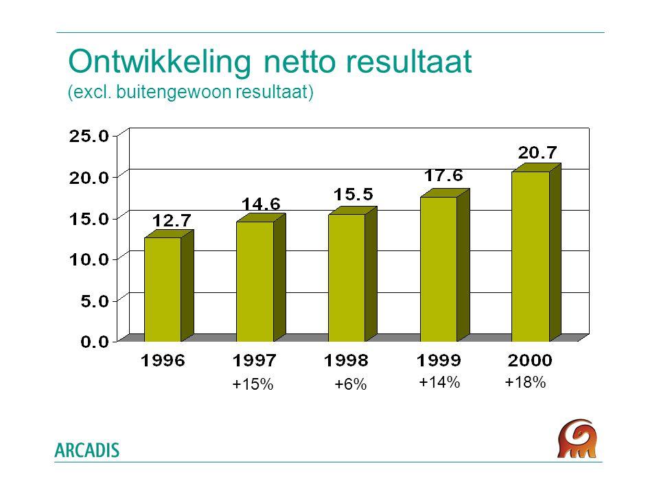 Ontwikkeling netto resultaat (excl. buitengewoon resultaat) +15% +6% +14%+18%