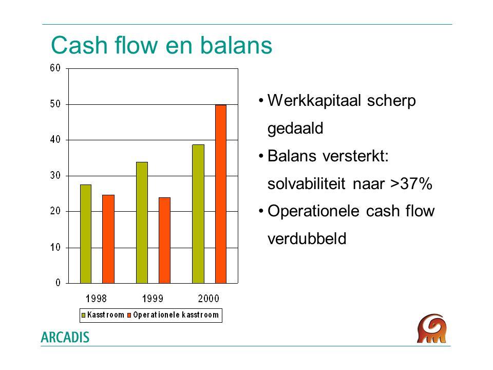 Cash flow en balans Werkkapitaal scherp gedaald Balans versterkt: solvabiliteit naar >37% Operationele cash flow verdubbeld