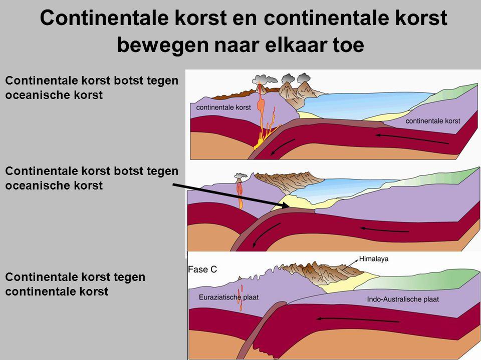 Continentale korst en continentale korst bewegen naar elkaar toe Continentale korst botst tegen oceanische korst Continentale korst tegen continentale korst