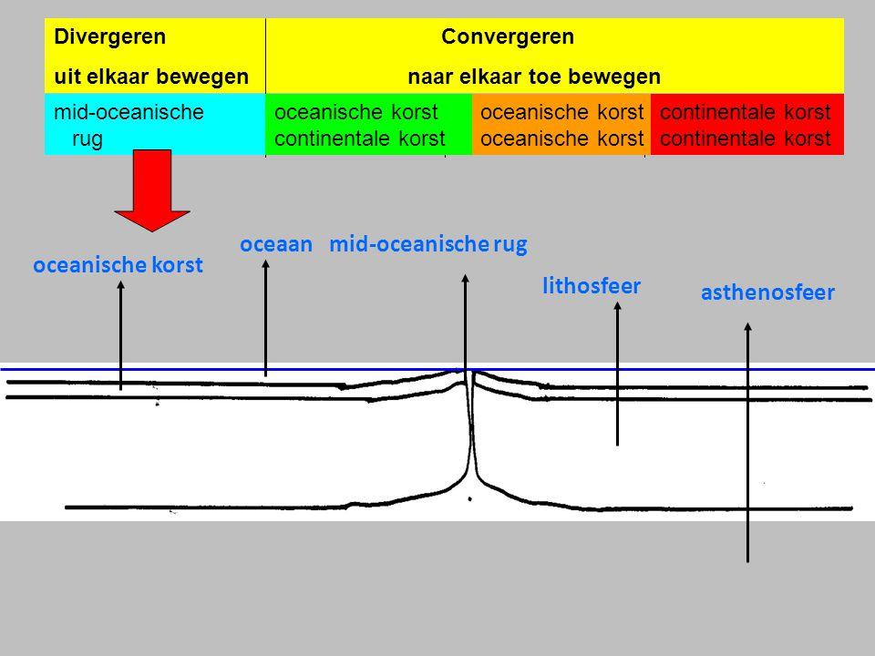 Divergeren Convergeren uit elkaar bewegen naar elkaar toe bewegen mid-oceanische rugoceanische korst oceanische korst continentale korstcontinentale korst oceanische korst oceaanmid-oceanische rug asthenosfeer lithosfeer