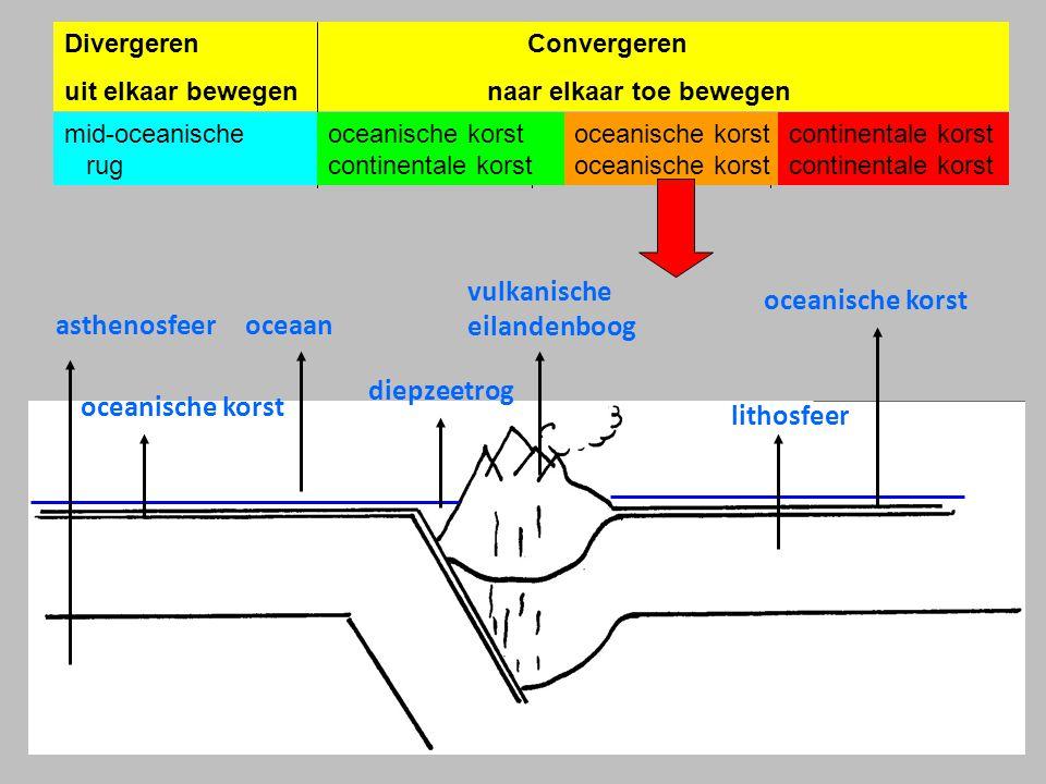 Divergeren Convergeren uit elkaar bewegen naar elkaar toe bewegen mid-oceanische rugoceanische korst oceanische korst continentale korstcontinentale korst oceanische korst oceaanasthenosfeer vulkanische eilandenboog oceanische korst diepzeetrog lithosfeer