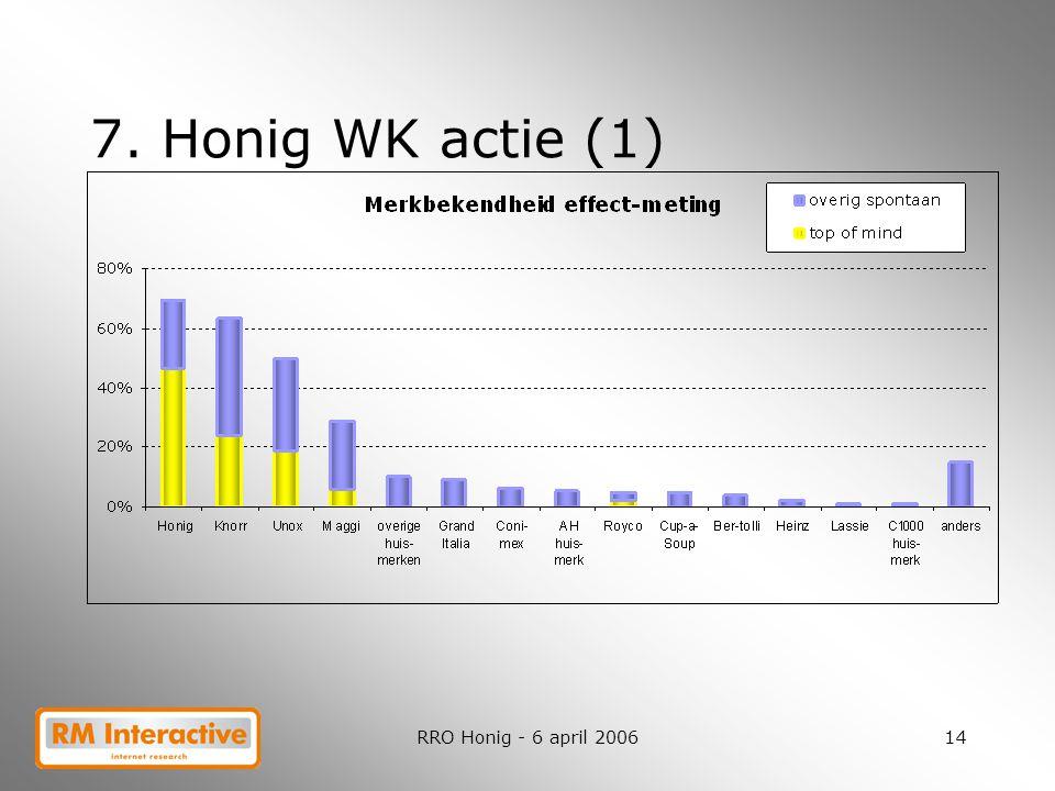 RRO Honig - 6 april 200614 7. Honig WK actie (1)