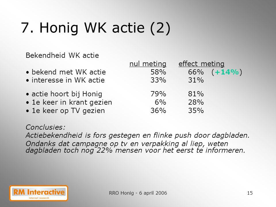RRO Honig - 6 april 200615 7. Honig WK actie (2) Bekendheid WK actie nul meting effect meting bekend met WK actie58%66% (+14%) interesse in WK actie33