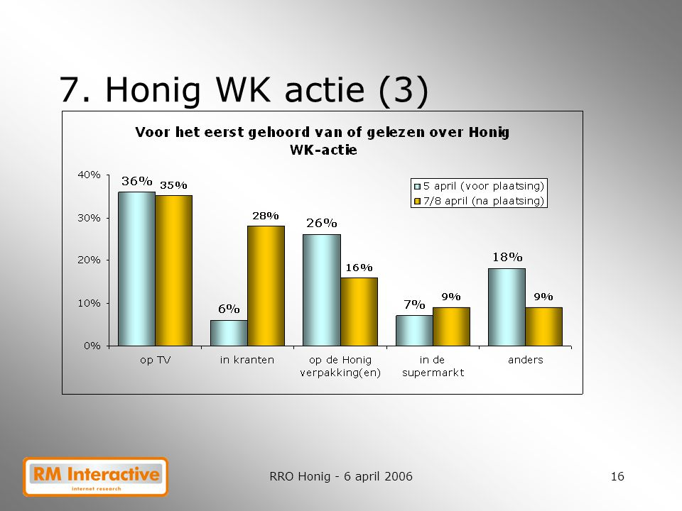RRO Honig - 6 april 200616 7. Honig WK actie (3)