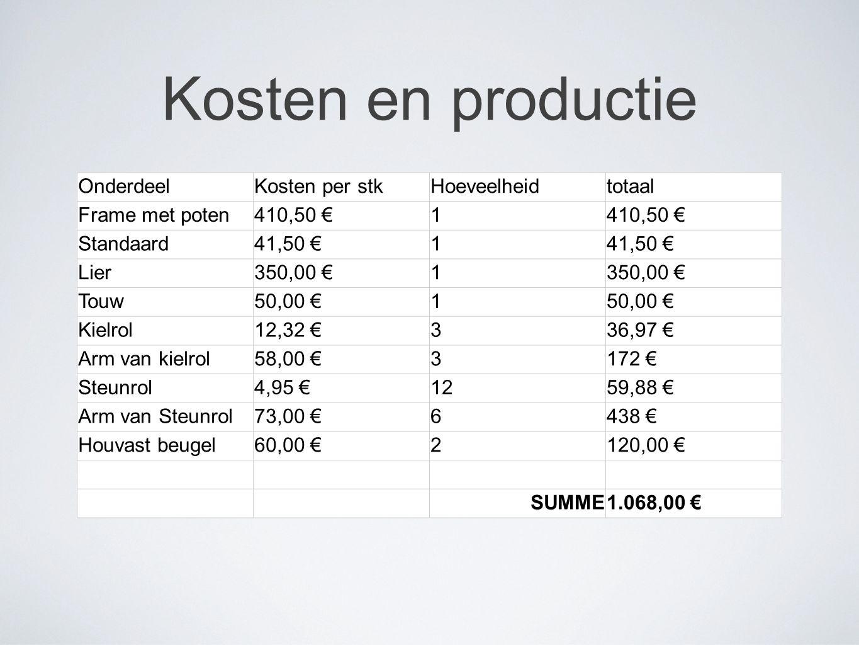 OnderdeelKosten per stkHoeveelheidtotaal Frame met poten410,50 €1 Standaard41,50 €1 Lier350,00 €1 Touw50,00 €1 Kielrol12,32 €336,97 € Arm van kielrol58,00 €3172 € Steunrol4,95 €1259,88 € Arm van Steunrol73,00 €6438 € Houvast beugel60,00 €2120,00 € SUMME1.068,00 €