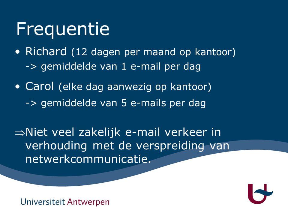 Frequentie Richard (12 dagen per maand op kantoor) -> gemiddelde van 1 e-mail per dag Carol (elke dag aanwezig op kantoor) -> gemiddelde van 5 e-mails per dag Niet veel zakelijk e-mail verkeer in verhouding met de verspreiding van netwerkcommunicatie.