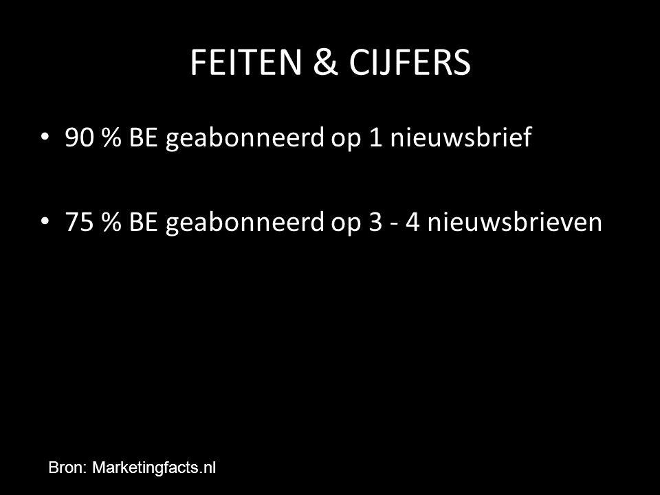 FEITEN & CIJFERS 90 % BE geabonneerd op 1 nieuwsbrief 75 % BE geabonneerd op 3 - 4 nieuwsbrieven Bron: Marketingfacts.nl