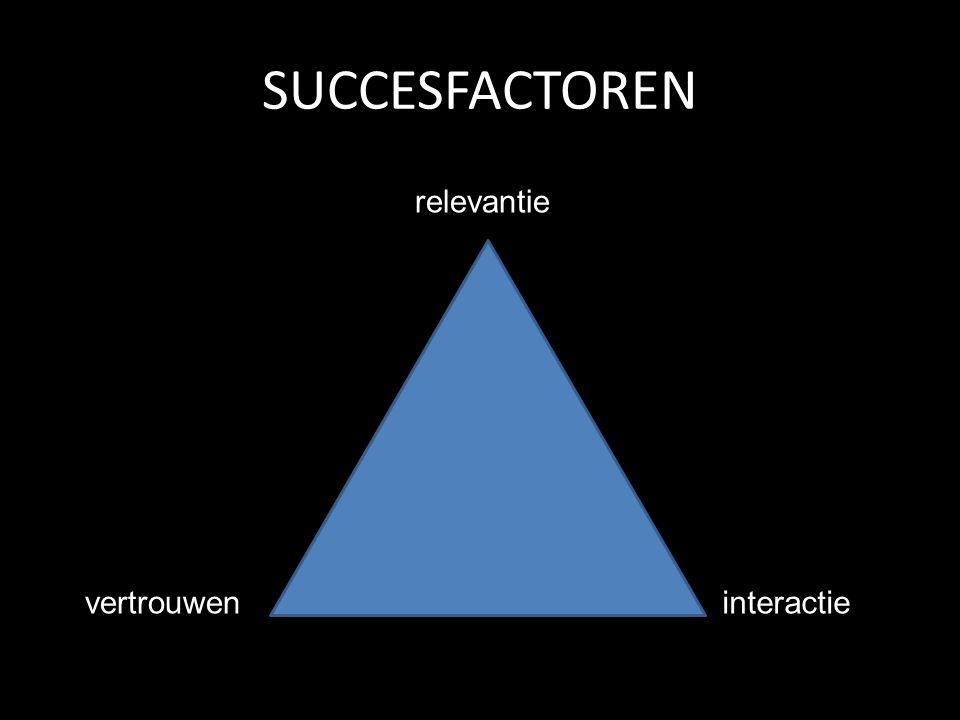 SUCCESFACTOREN relevantie vertrouweninteractie