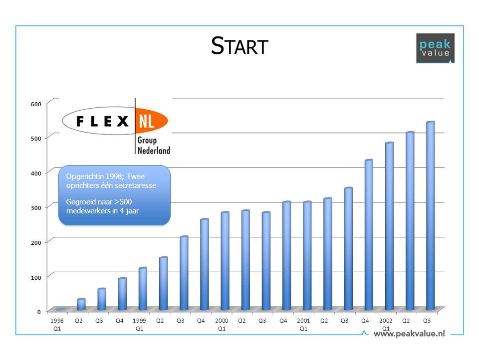 Bekroond als snelst groeiende onderneming in Europa (2002)