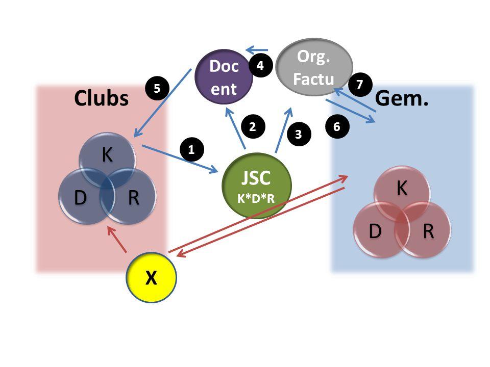 ClubsGem. X JSC K*D*R Doc ent Org. Factu K RD 7 6 5 4 3 2 1 K RD