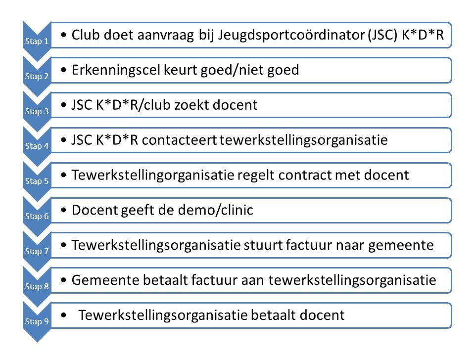 Gratis voor K*D*R Deelnameprijs voor andere clubs Geen papierwerk voor K*D*R Betalingsbewijs + deelname-attest voor andere clubs Organisatie i.s.m.