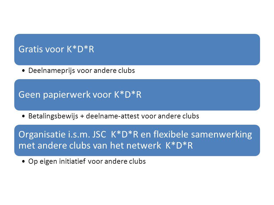Jeugdsportcoördinator Kasterlee*Dessel*Retie Jan Cuypers jan-cuypers@skynet.be