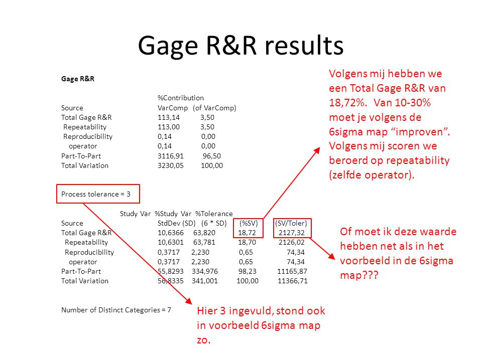 Gage R&R results Gage R&R %Contribution Source VarComp (of VarComp) Total Gage R&R 113,14 3,50 Repeatability 113,00 3,50 Reproducibility 0,14 0,00 ope