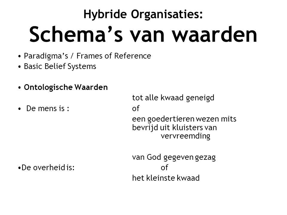 Hybride Organisaties: Cultuur van publiek domein Geen winstbejag, salaris is genoeg.