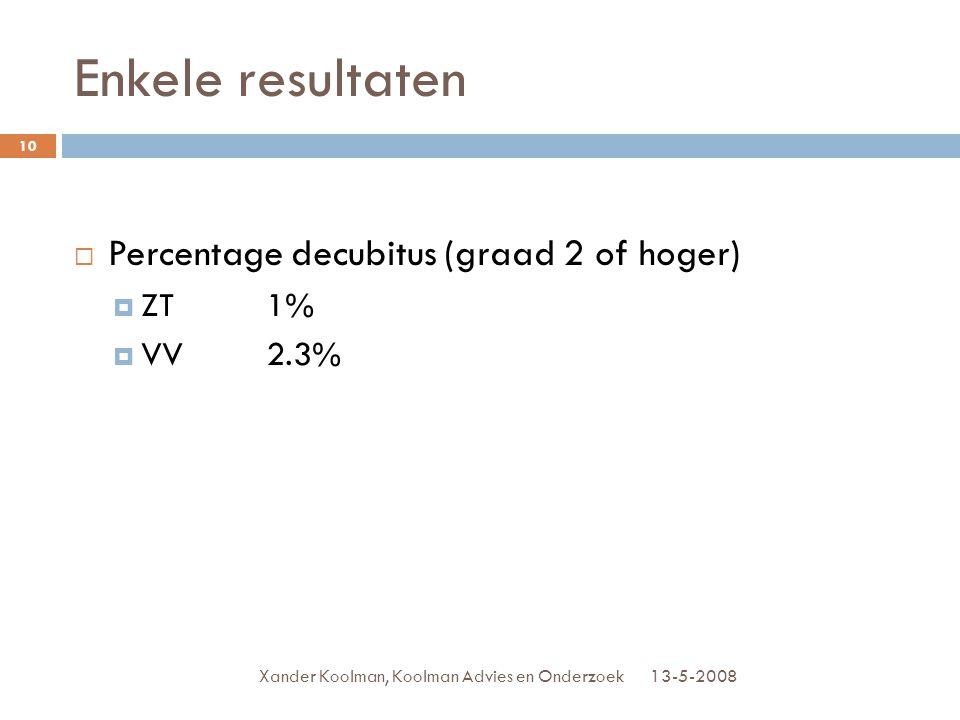 Enkele resultaten 13-5-2008Xander Koolman, Koolman Advies en Onderzoek 10  Percentage decubitus (graad 2 of hoger)  ZT1%  VV2.3%