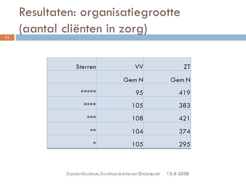Resultaten: organisatiegrootte (aantal cliënten in zorg) 13-5-2008Xander Koolman, Koolman Advies en Onderzoek 11