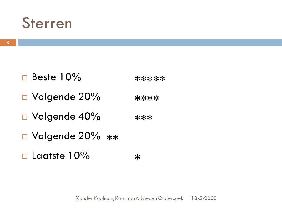 Sterren 13-5-2008Xander Koolman, Koolman Advies en Onderzoek 9  Beste 10% *****  Volgende 20% ****  Volgende 40% ***  Volgende 20% **  Laatste 10