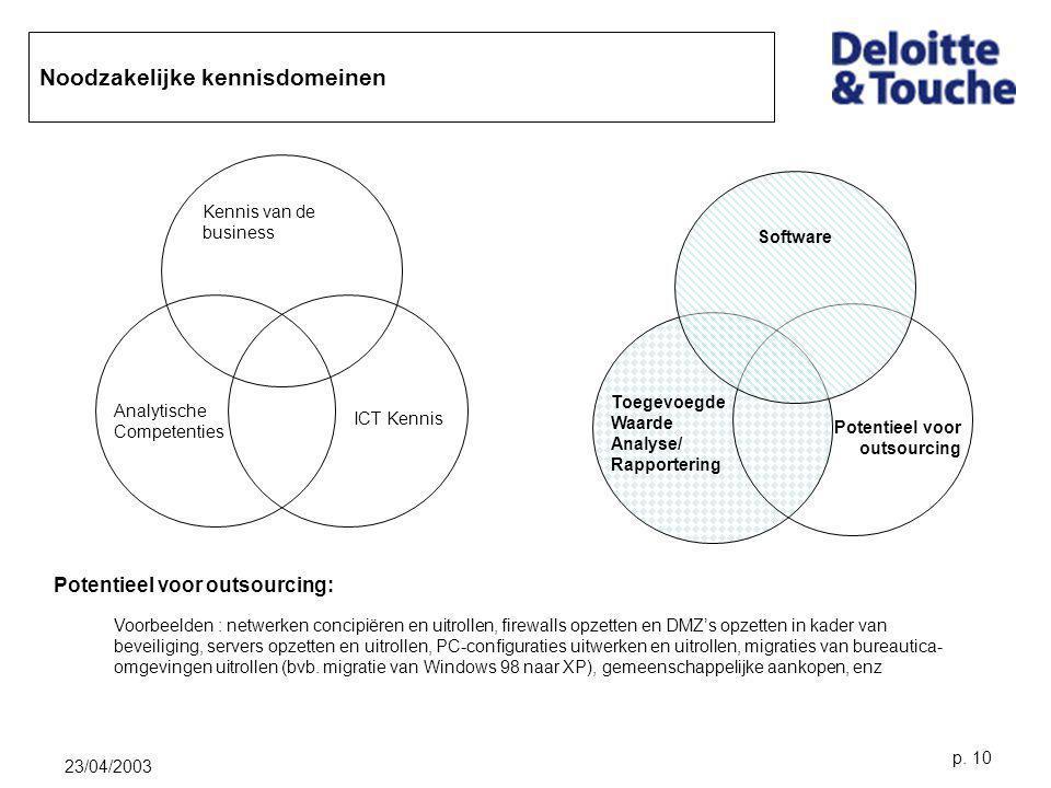 23/04/2003 p. 10 Noodzakelijke kennisdomeinen Kennis van de business Analytische Competenties ICT Kennis Software Toegevoegde Waarde Analyse/ Rapporte