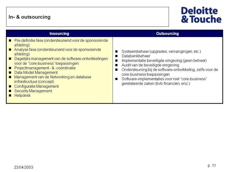 23/04/2003 p. 11 In- & outsourcing InsourcingOutsourcing Pre-definitie fase (ondersteunend voor de sponsorende afdeling) Analyse fase (ondersteunend v