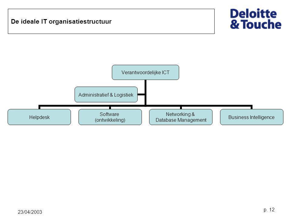 23/04/2003 p. 12 De ideale IT organisatiestructuur Verantwoordelijke ICT Helpdesk Software (ontwikkeling) Networking & Database Management Business In