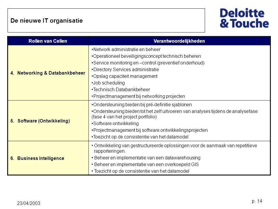 23/04/2003 p. 14 De nieuwe IT organisatie Rollen van CellenVerantwoordelijkheden 4.Networking & Databankbeheer Network administratie en beheer Operati