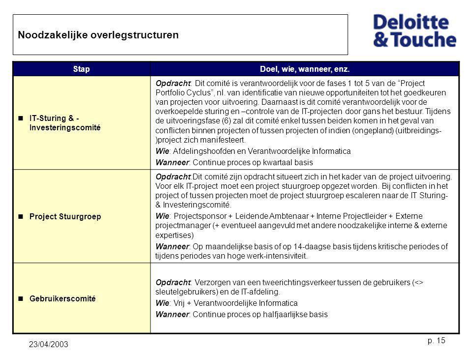 23/04/2003 p. 15 Noodzakelijke overlegstructuren StapDoel, wie, wanneer, enz. IT-Sturing & - Investeringscomité Opdracht: Dit comité is verantwoordeli