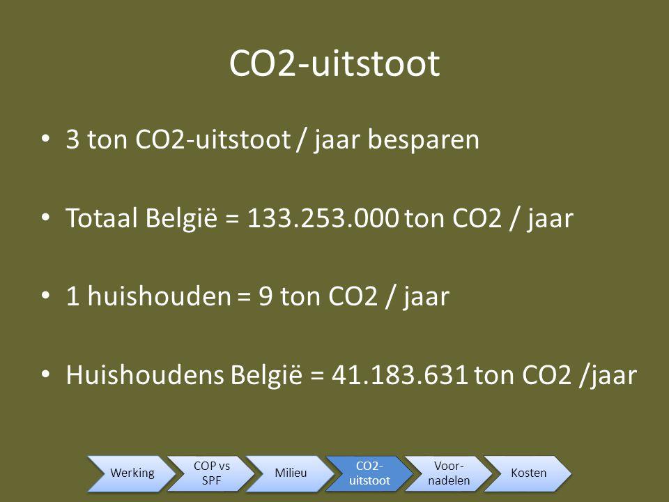 CO2-uitstoot 3 ton CO2-uitstoot / jaar besparen Totaal België = 133.253.000 ton CO2 / jaar 1 huishouden = 9 ton CO2 / jaar Huishoudens België = 41.183