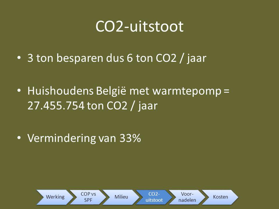 CO2-uitstoot 3 ton besparen dus 6 ton CO2 / jaar Huishoudens België met warmtepomp = 27.455.754 ton CO2 / jaar Vermindering van 33% Werking COP vs SPF