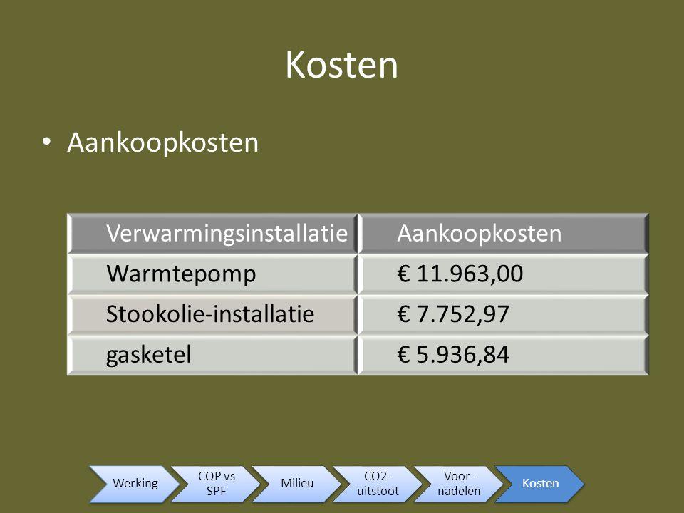 Aankoopkosten VerwarmingsinstallatieAankoopkosten Warmtepomp€ 11.963,00 Stookolie-installatie€ 7.752,97 gasketel€ 5.936,84 Werking COP vs SPF Milieu C