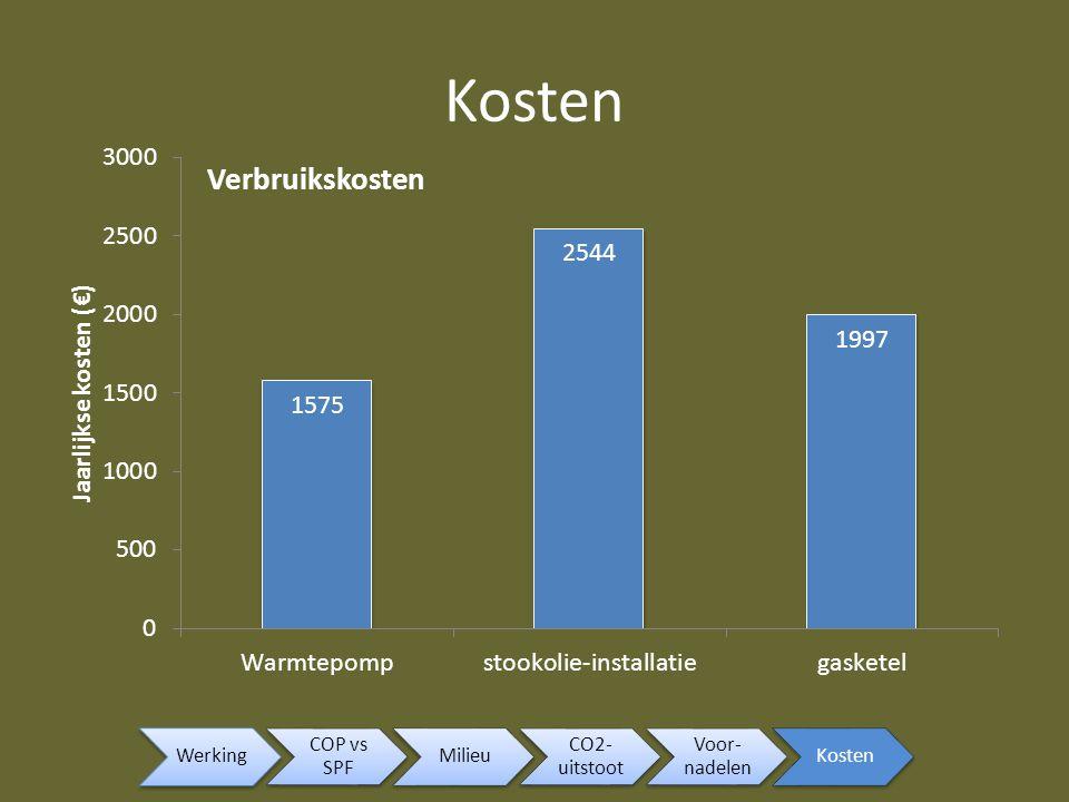 Werking COP vs SPF Milieu CO2- uitstoot Voor- nadelen Kosten