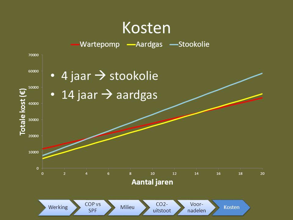 4 jaar  stookolie 14 jaar  aardgas Werking COP vs SPF Milieu CO2- uitstoot Voor- nadelen Kosten