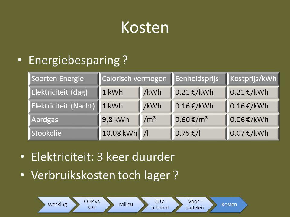 Energiebesparing ? Soorten EnergieCalorisch vermogenEenheidsprijsKostprijs/kWh Elektriciteit (dag)1 kWh/kWh0.21 €/kWh Elektriciteit (Nacht)1 kWh/kWh0.