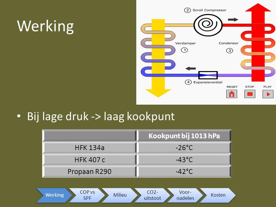 Werking Bij lage druk -> laag kookpunt Kookpunt bij 1013 hPa HFK 134a-26°C HFK 407 c-43°C Propaan R290-42°C Werking COP vs SPF Milieu CO2- uitstoot Vo