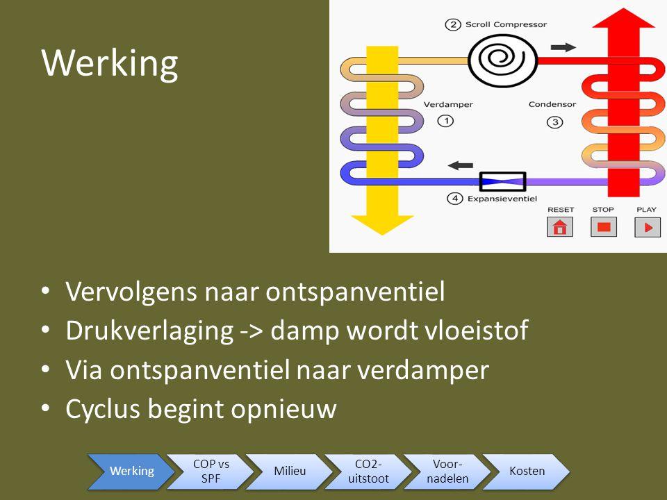 Werking 1- 2: drukstijging 2- 3: damp verliest warmte aan condensor 3- 4: de rest van de damp wordt vloeistof 4- 5: drukverlaging 5- 1: vloeistof + damp wordt damp Fasediagram Werking COP vs SPF Milieu CO2- uitstoot Voor- nadelen Kosten