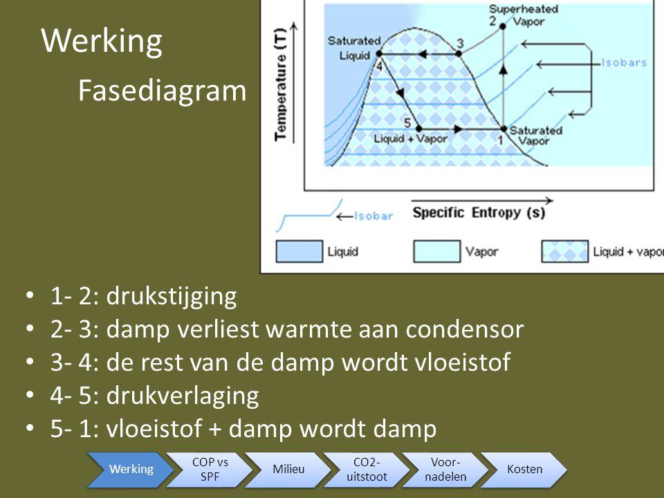 Werking 1- 2: drukstijging 2- 3: damp verliest warmte aan condensor 3- 4: de rest van de damp wordt vloeistof 4- 5: drukverlaging 5- 1: vloeistof + da